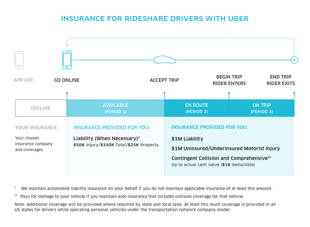 uber_insurance-graphics_700x560_r10_General-Insurance-Graphic.jpg