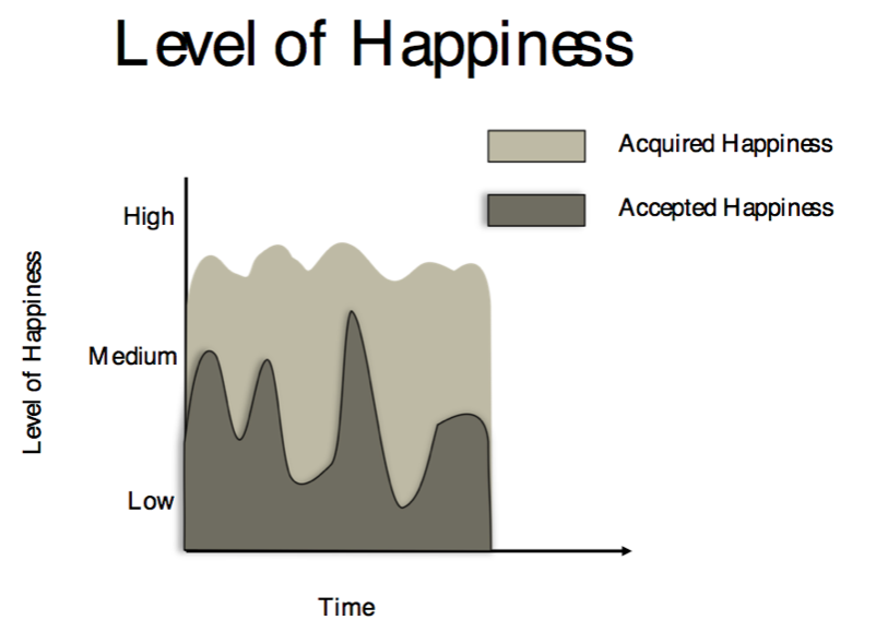 Why Do We Need Acquired Happiness?