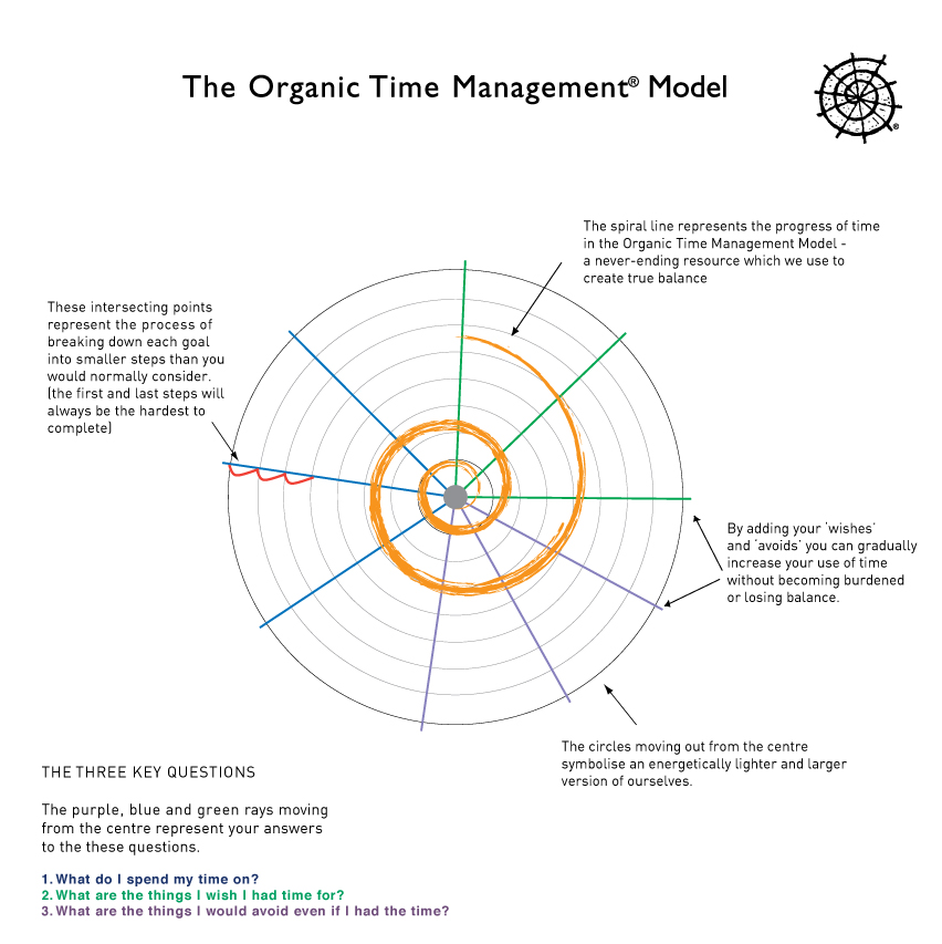 The OTM Self-perpetuating System  An efficient use of energy is the by-product of a correctly balanced and integrated system. Time then becomes the resource that you used to make it all happen.