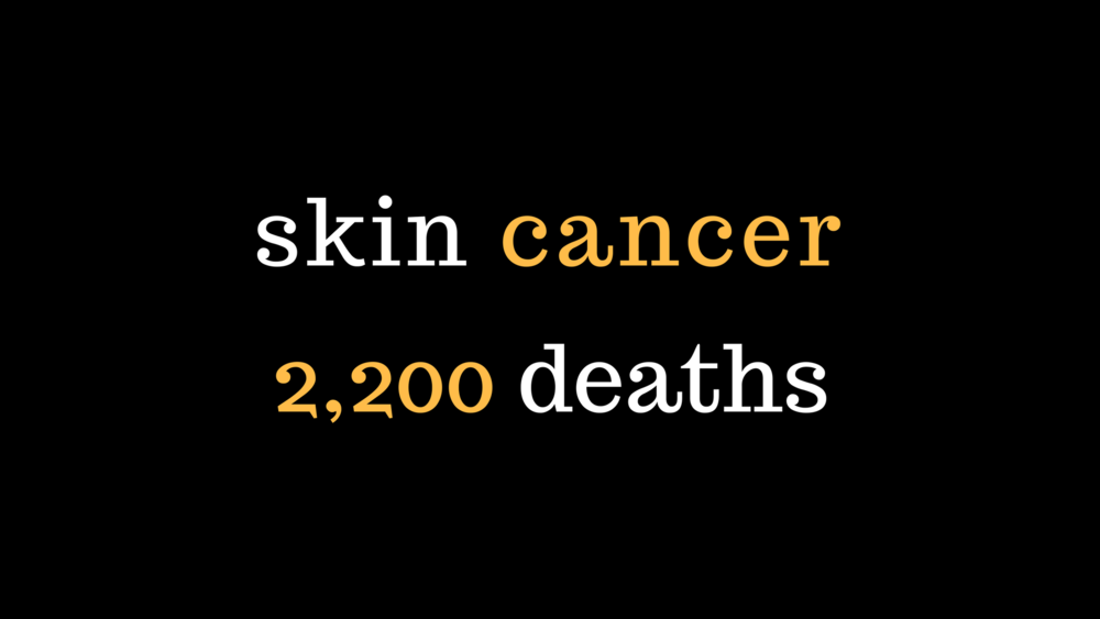 "Revised slide 1/2: This slide focuses on the number of deaths from skin cancer. The black colour creates a sombre tone and the 'cancer' and '2200' are highlighted in another colour to draw greater attention to the key words. There's plenty of ""white"" (or in this case black) space around the two lines and on the slide. It's very simple and clean - but focused."