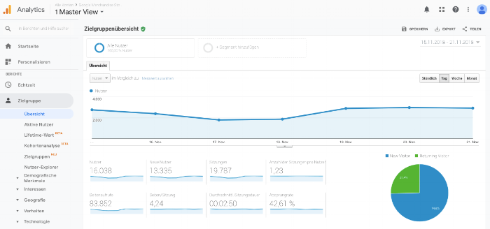 Quelle: Google Analytics Demokonto