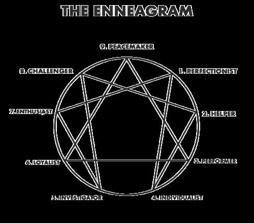The Enneagram The Enneagram Journey