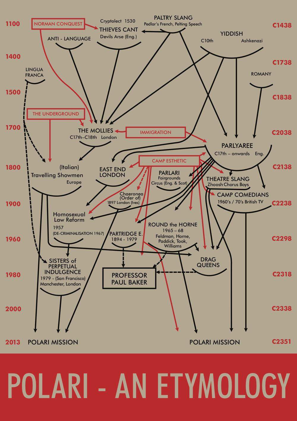 Ploari Barr Diagram