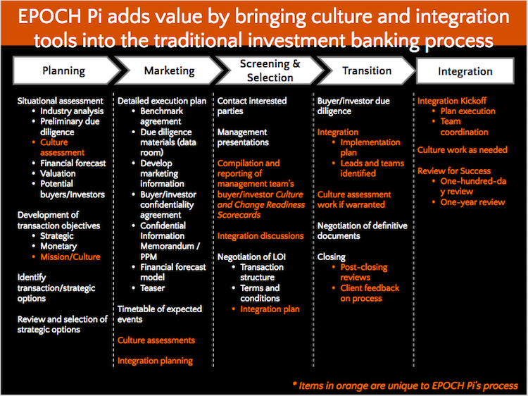 Cultural alignment in mergers & acquisitions
