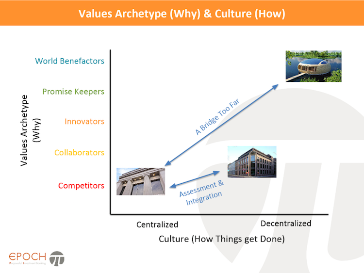 Cultural alignment in mergers and acquisitions is critical