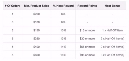 *Reward points can be used as credit onsite (1 point = $1 for Members / 1 point = $0.65 for Consultants).