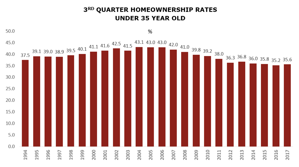 Home ownership rates.png