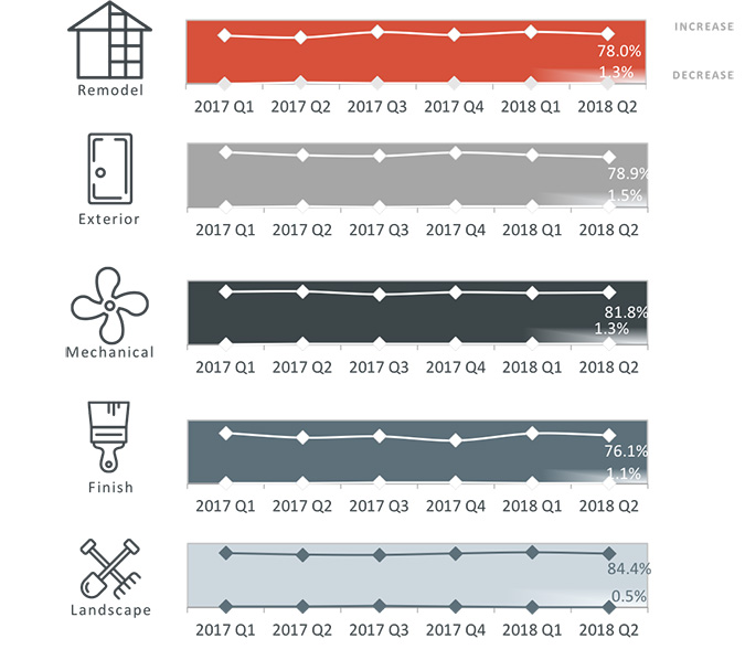 HomeAdvisor/Farnsworth Index - 2018, Q2. 'How do you expect your company's revenue to change over the next 12 months?'