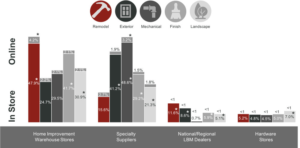 Home Improvement Research Institute 2017, Q2.'What percent of all your current purchases of tools, supplies, and building materials are coming from each of these suppliers—in store or online?'