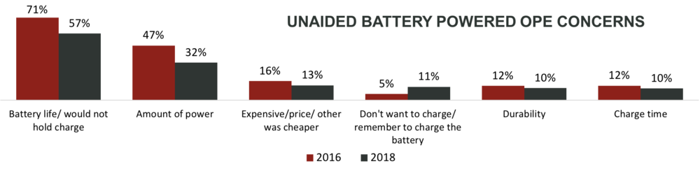 DIY Battery Powered Concerns.png