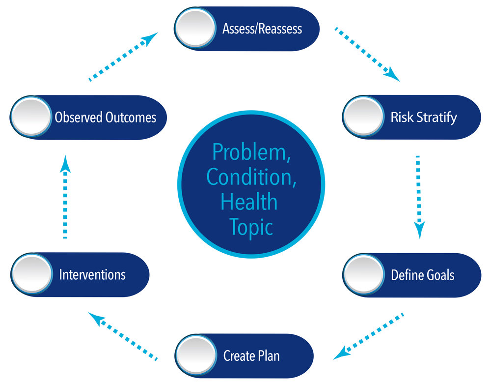 The disease management lifecycle - Put the clinical in clinical informatics.