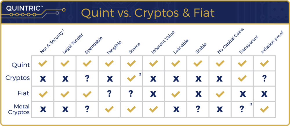 Notes: (1) Quintric Monetary Tokens are technically deeds to legal tender, precious metal coins, not securities; (2) While each type of crypto token may be scarce, the possible number of cryptocurrencies is infinite; and (3) Their blockchains are transparent, but their vaulting techniques are inherently less so.