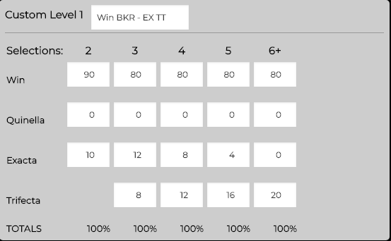 Custom Reward Level  - Win Banker plus Exacta / Trifecta.    This custom level is great when you have a standout for the win and you want to try and jag extra upside of Exacta Trifecta.   You can see that (except for only 2 selections), we always put 80% of our outlay on the WIN standout and 20% spread between Exacta and Trifecta, with the latter getting more percentage as we increase the number of runners - which is logical!