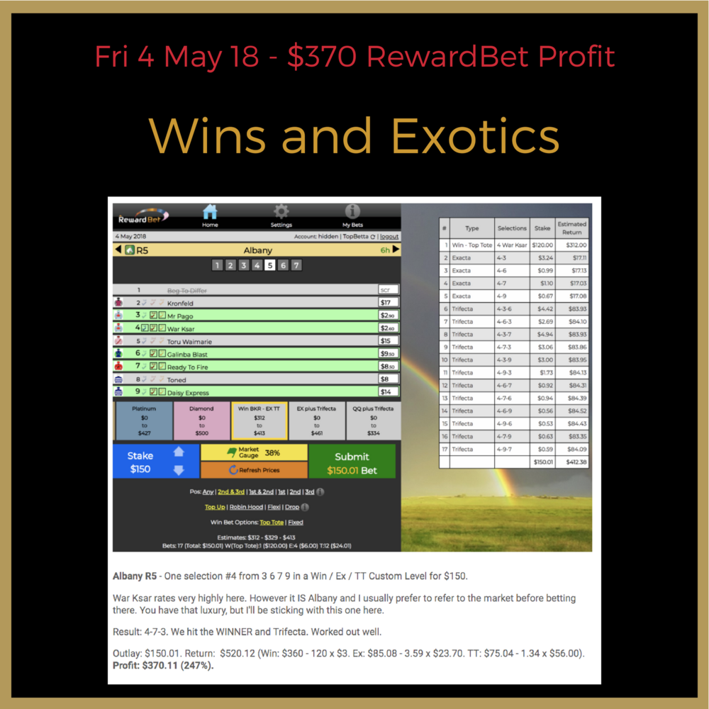 In a small field, we are still able to extract great returns using a combination of Win and smart Exotic staking, via RewardBet.     NB: May was a free trial period to about 140 people. You can view those selections  here.  This allowed us to work on the publication methods that worked best for subscribers.