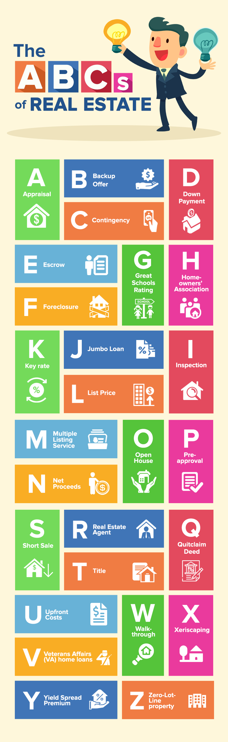 The ABCs of Real Estate: Real Estate Terms Every Buyer And Seller Needs To Know