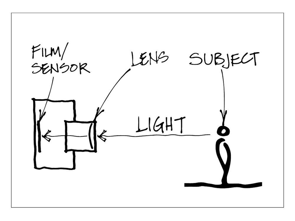 A simplified diagram of how a camera captures a photo.