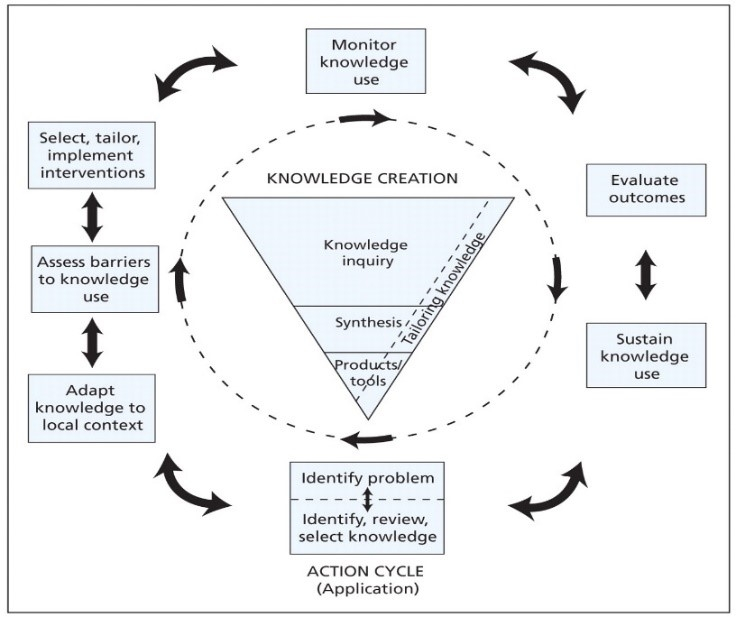 Knowledge to Action Framework [3]   [3] Straus S, Tetroe J, Graham ID. Knowledge translation is the use of knowledge in health care decision making. J Clin Epi. 2011;64(1):6-10.
