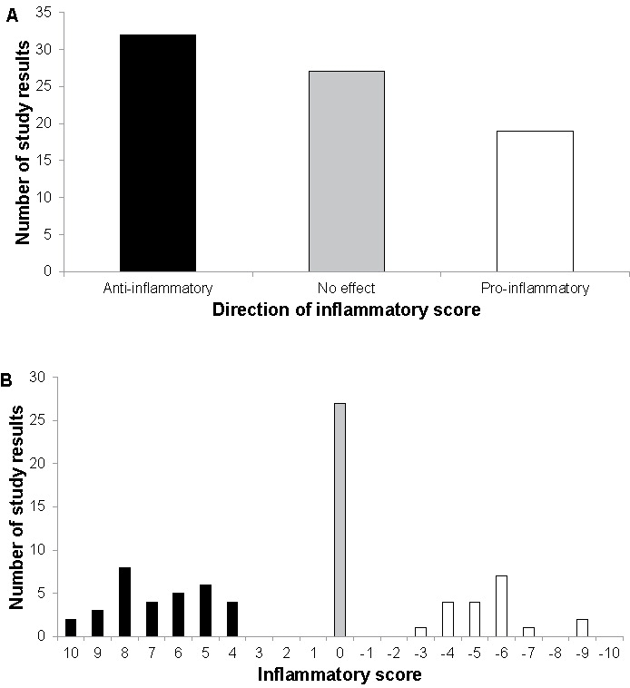 This graph is taken from the literature review on 52 papers looking at affects of dairy on inflammation in adults <2>.