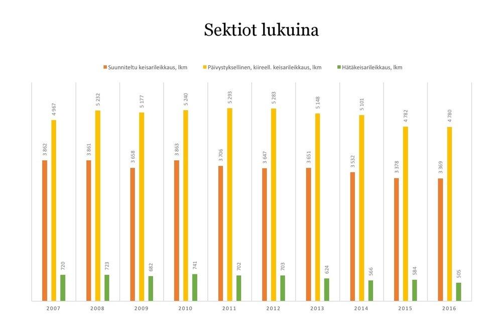 Lähde: Terveyden ja hyvinvoinnin laitos, 2018