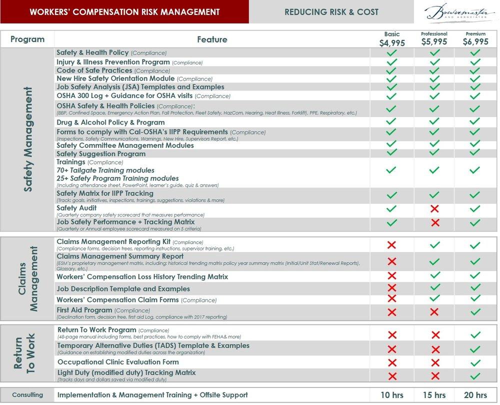 Bowermaster Basic_Prof_Prem Overview.jpg