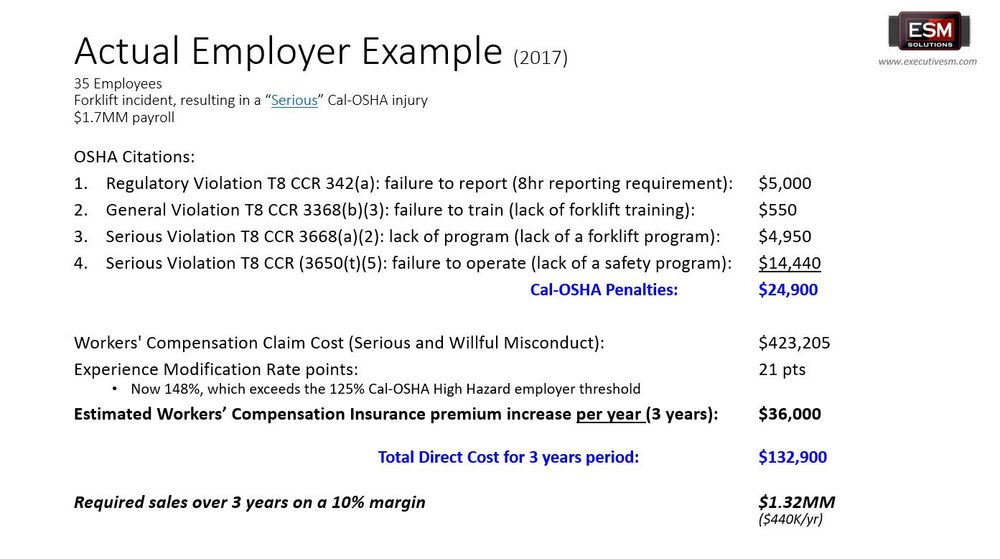 Workers Comp Injury results in Cal-OSHA fines and Workers' Compensation Costs.JPG