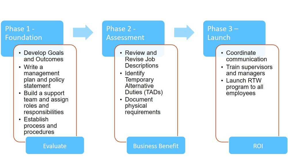 ESM's 3 Phase Development Process