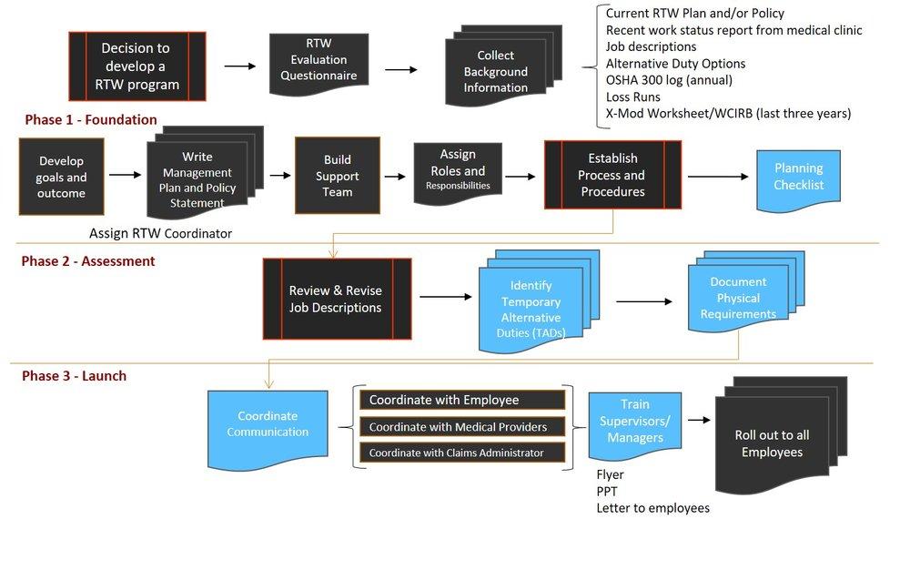 ESM's Client Engagement & Implemenation Process