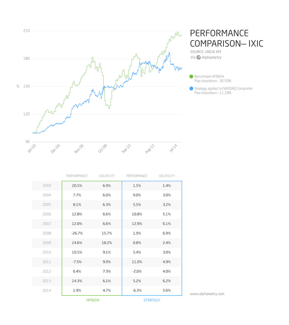 The PEAD Strategy versus the reference applied to the NASDAQ Composite & NASDAQ 100 Indexes. For the NASDAQ Composite, includes 1% annual management fees, 10bps fees per transaction, 2% annual borrowing fees for short positions. For the NASDAQ 100, includes 1% annual management fees, 10bps fees per transaction, 1% annual borrowing fees for short positions.