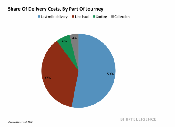 Breakdown of transportation costs by leg including last mile deliveryBI Intelligence