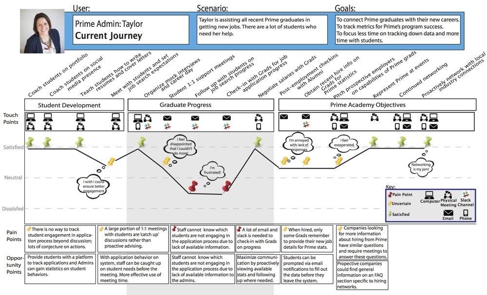 Application Tracking Website KmegKelly - Student journey mapping