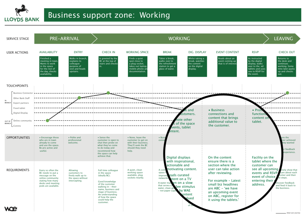 1 of 6 service blueprints created to help communicate the experience to Lloyds staff and guide the execution