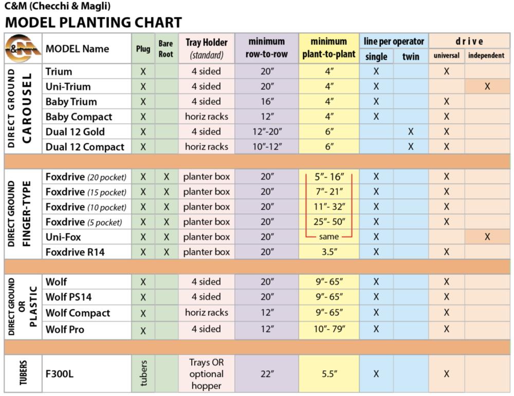CM-PlantingChart-V3-1024x790.png