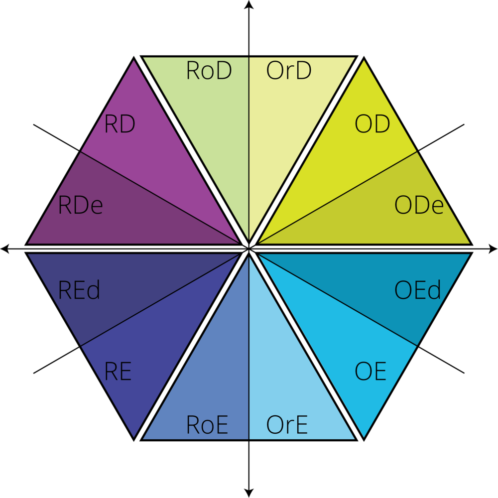 illustration of hexagon describing personality types for job interviewing