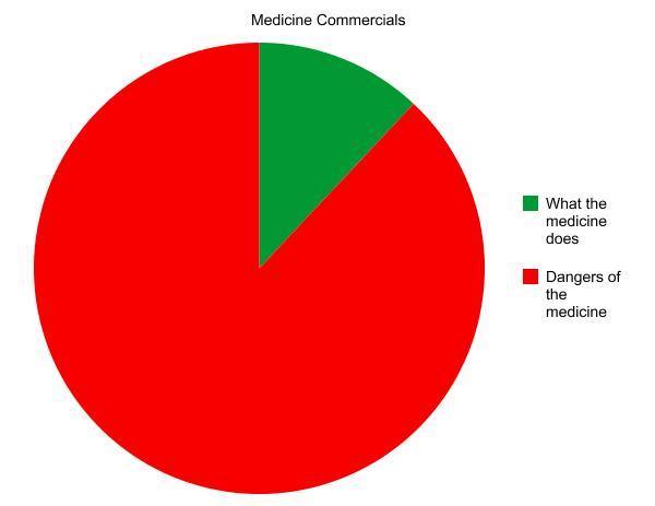An accurate (joke) chart of what these commercials actually consist.