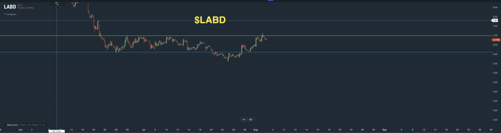 As we know and witnessed the overpowering manipulation and decay that settled down into  $LABD  to cause a mild sell didn't decay so much after all. There was 100% luxury funds being blown into the  Biotech  to the point where  $LABD  bottomed controllably at its new buy interest level $6.11 to soon rally for another big time move against  $LABU .  $LABD  is not in a current position to just go ahead and dump off here, From this level we can expect mild pullbacks. It'll be a slight slow climb back up to gain back its volatility where we will need and can easily see  $LABD  breakout to my  desired price points here .