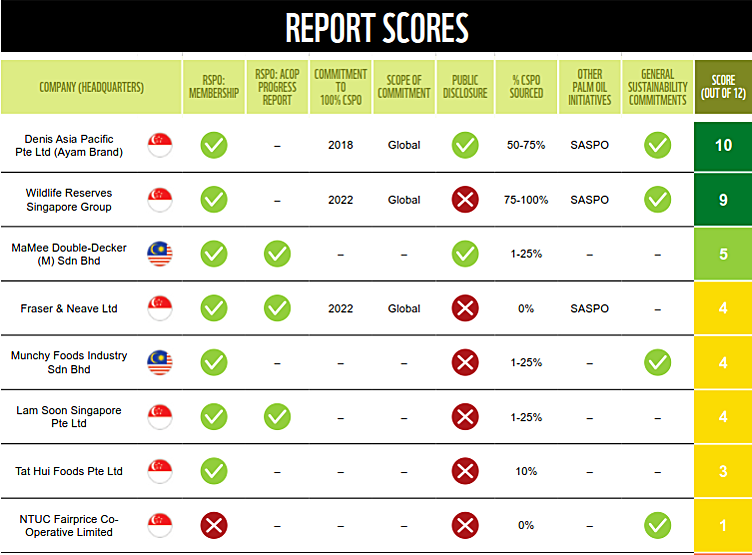 Ranking of companies and their scores. For the full list of companies, please click  here .