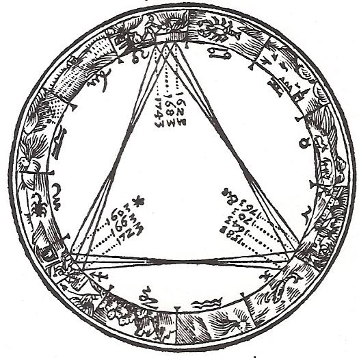 Wikipedia: A series of Jupiter/Saturn Conjunctions from  Kepler 's book  De Stella Nova  (1606)