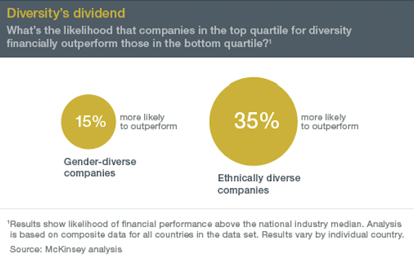 Source:  McKinsey: Why diversity matters (January 2015)