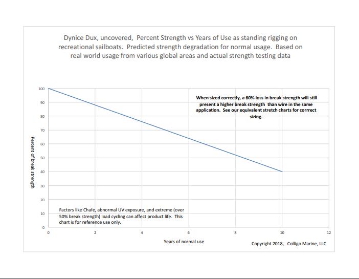 Graph courtesy Colligo Marine