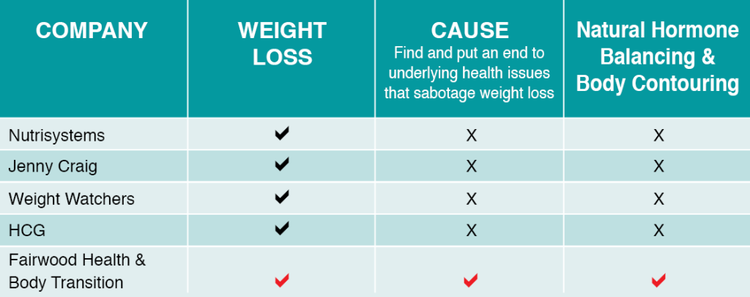 Google weight loss system picture 5