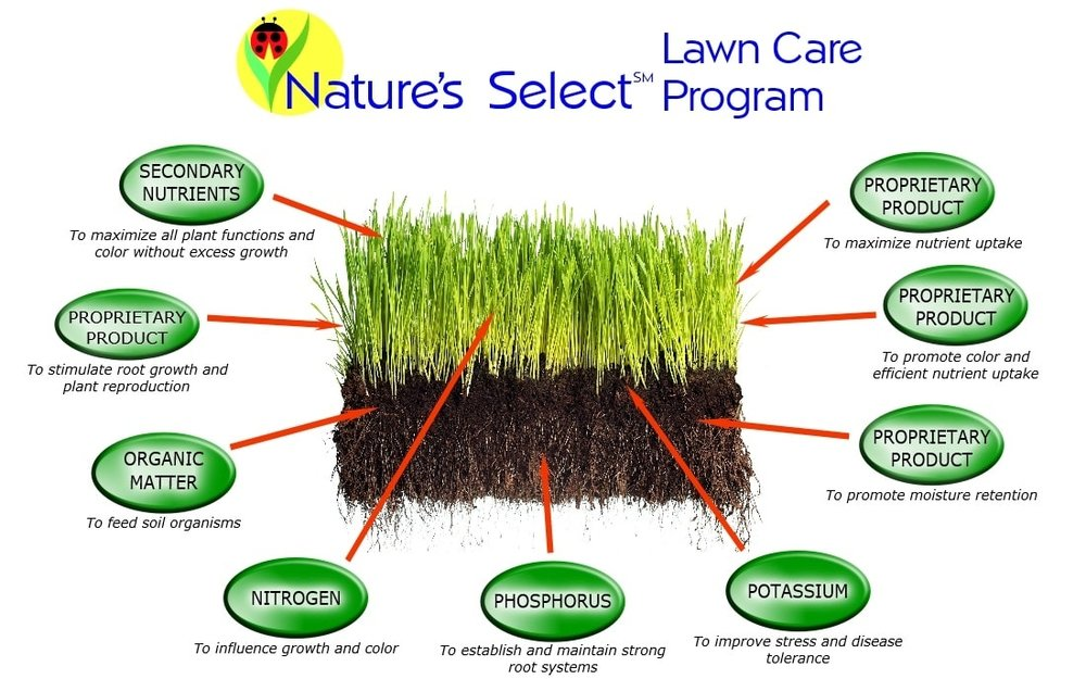 Every part of the Nature's Select Program is integrated for optimum soil and plant health.
