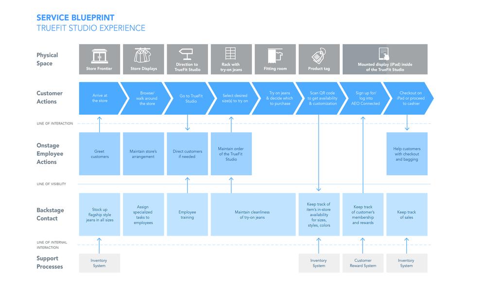 3service blueprint copy1x.png