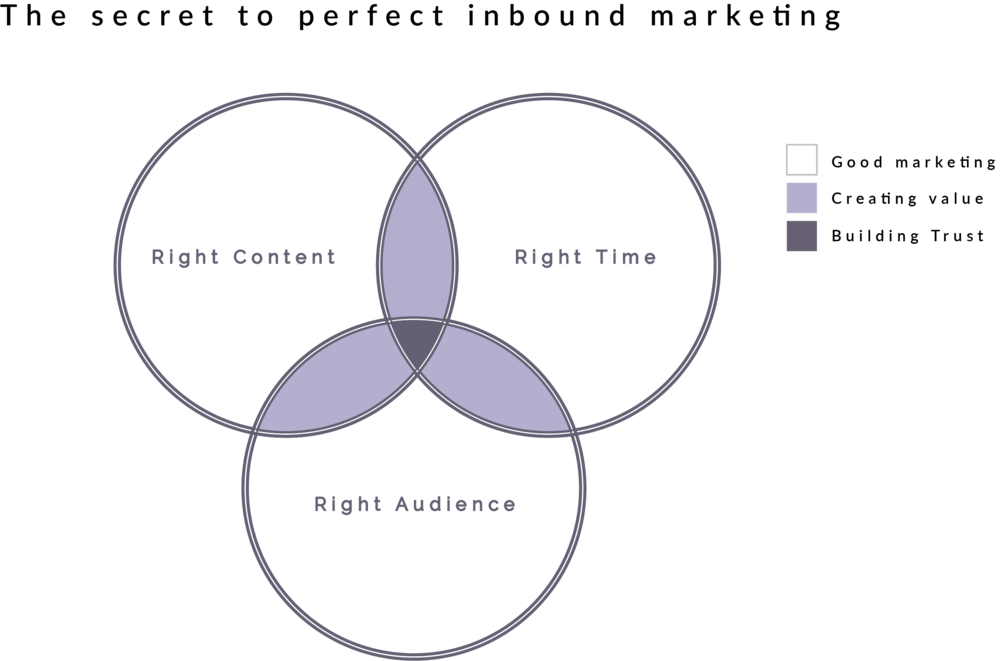 inbound marketing diagram.png