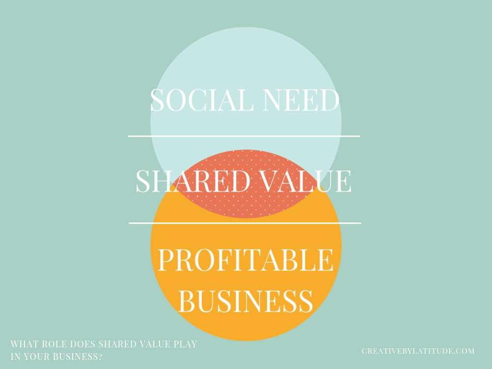 social need shared value