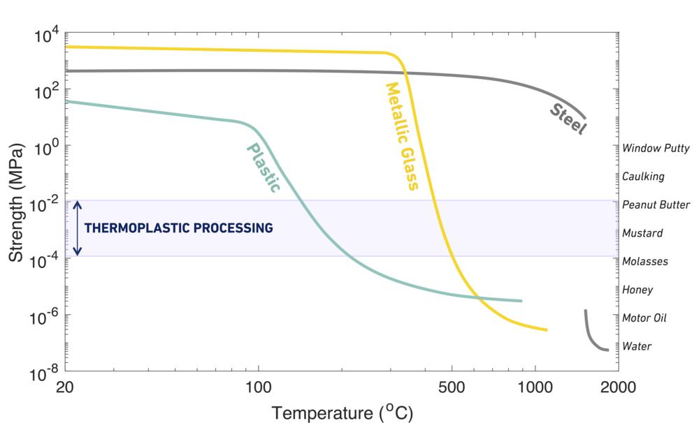 Unique Thermoplastic Processability -