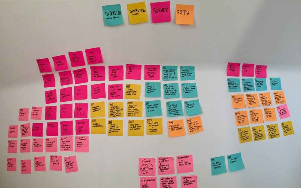 Synthesizing my data by affinity diagramming.
