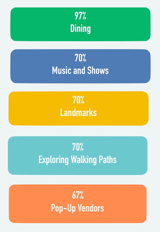 Attractions people are interested in when they visit downtown.