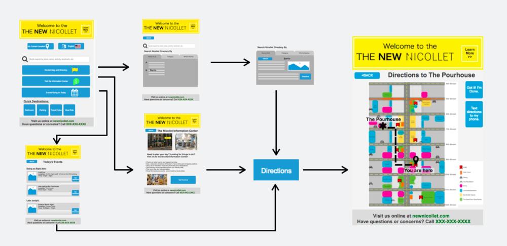 Example of an user user flow through the kiosk interface.