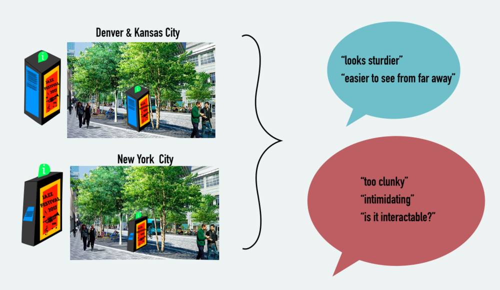 The large kiosks received more negative responses from participants.