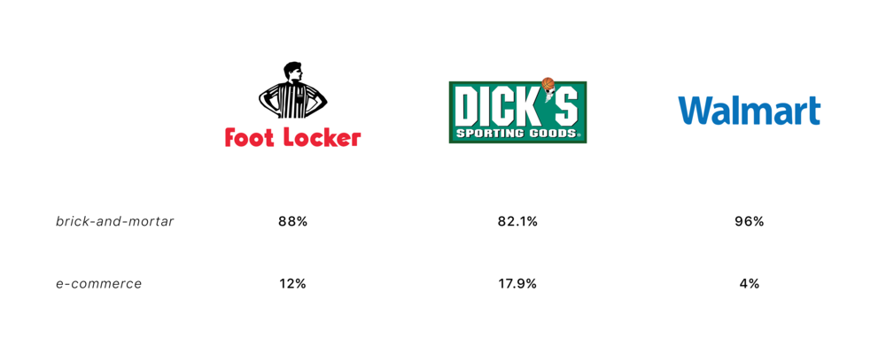 a56f03730 When compared to Foot Locker s biggest competitors in sporting goods  distribution
